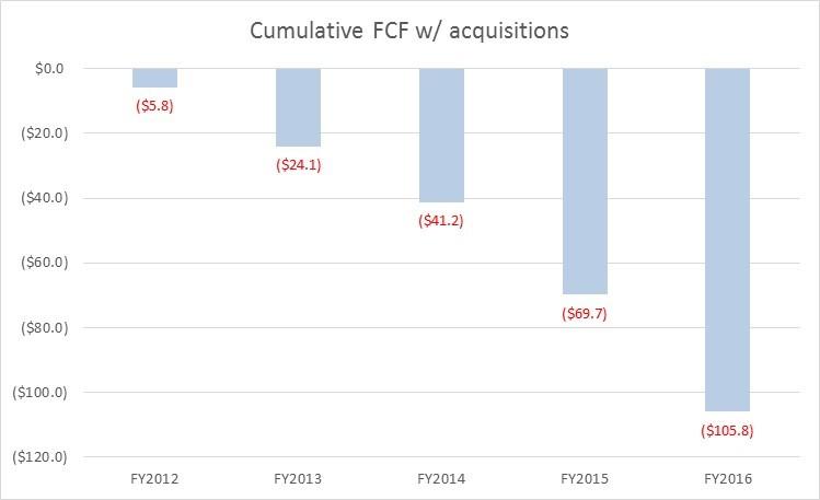 CSC - FCF chart
